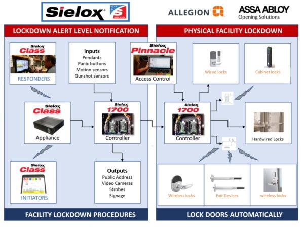 Sielox Alert Level Physical Lockdown Diagram